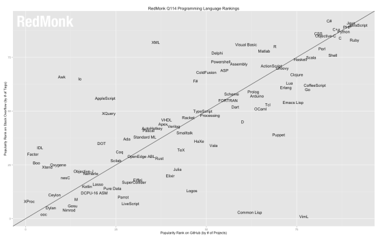 Những ngôn ngữ lập trình ở góc trên bên phải là những ngôn ngữ được sử dụng nhiều nhất. (bạn click vào để xem chi tiết)