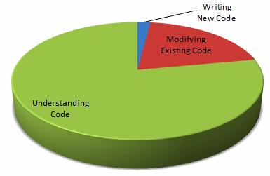Phần lớn thời gian làm việc của một lập trình viên là dùng để đọc hiểu code.