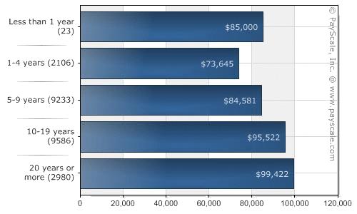 Mức lương cho lập trình viên ở Mỹ luôn rất cao