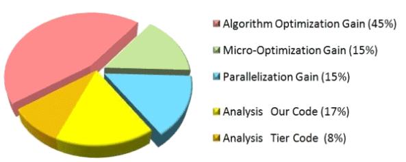 Tối ưu hóa thuật toán trong lập trình mang lại nhiều hiệu quả nhất